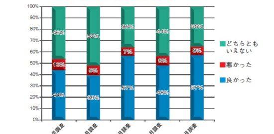 17年健食受託企業調査 経営良好57%、増収62%「海外案件」急増