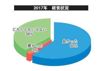 2017年総括 化粧品受託製造企業業績