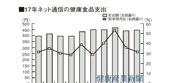 健食ネット通販が10ヵ月連続2ケタ増(総務省統計局発表)