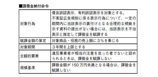 健康産業新聞1637_02課徴金納付命令