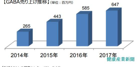 GABA6億超え_健康産業新聞