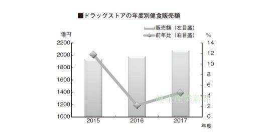 健康産業新聞164402