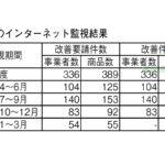 健康産業新聞164403_健食ネット監視