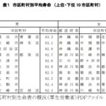 平成27年市区町村別生命表の概況_厚生労働省_健康産業新聞