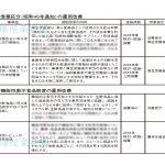 健康産業新聞1647号_規制改革実施計画01