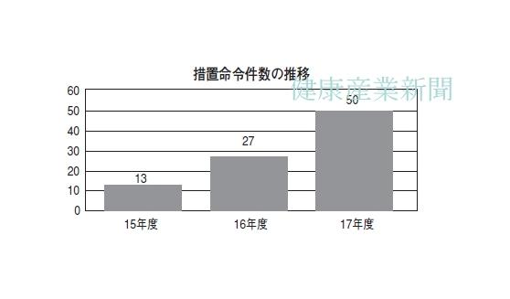 健康産業新聞1647_02_17年度課徴金3.9億円