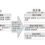 健康産業新聞1650厚労省食品規制